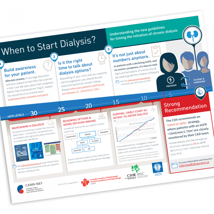 Building Awareness for new Dialysis Guidelines